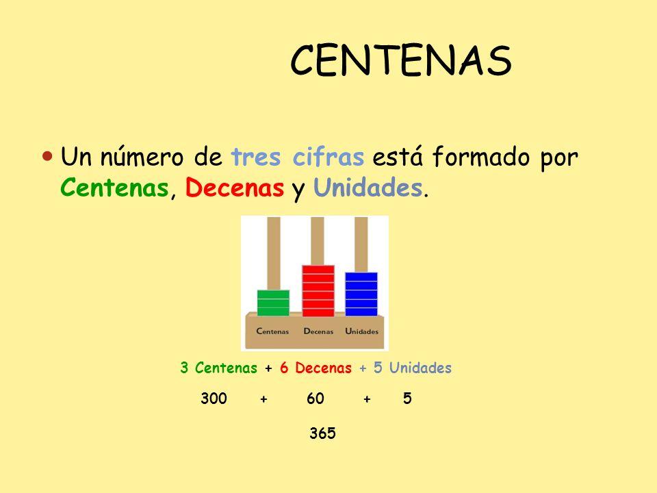 CENTENAS Un número de tres cifras está formado por Centenas, Decenas y Unidades. 3 Centenas + 6 Decenas + 5 Unidades 300 + 60 + 5 365