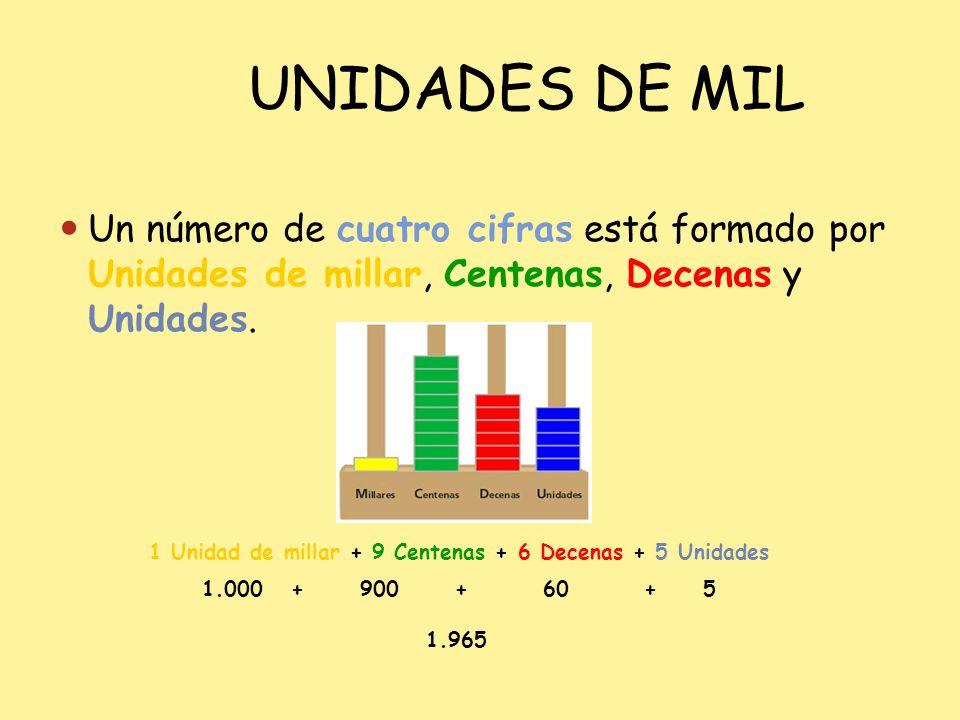UNIDADES DE MIL Un número de cuatro cifras está formado por Unidades de millar, Centenas, Decenas y Unidades. 1 Unidad de millar + 9 Centenas + 6 Dece