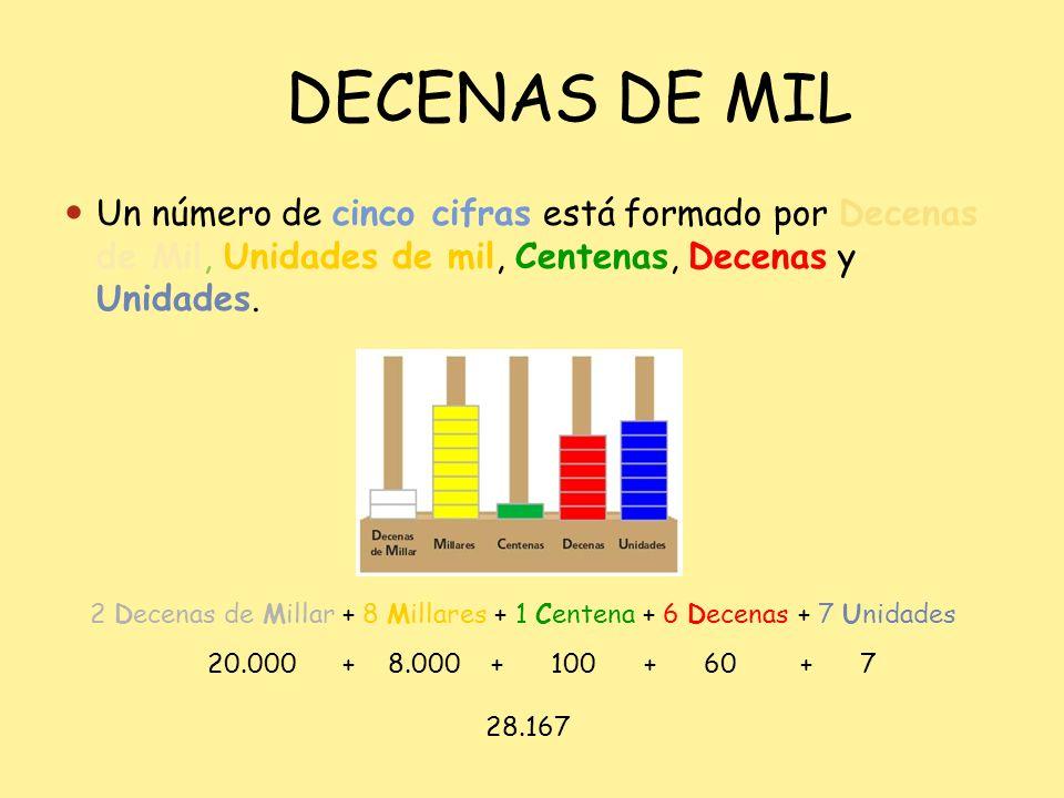 DECENAS DE MIL Un número de cinco cifras está formado por Decenas de Mil, Unidades de mil, Centenas, Decenas y Unidades. 2 Decenas de Millar + 8 Milla