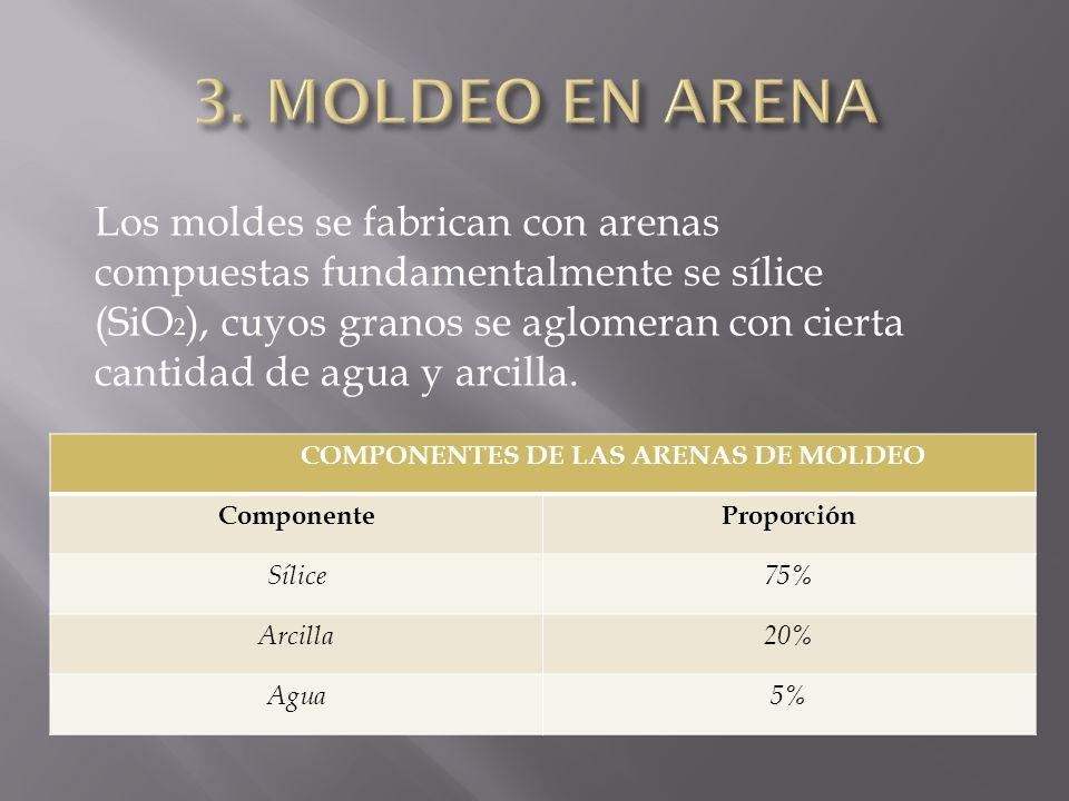 COMPONENTES DE LAS ARENAS DE MOLDEO ComponenteProporción Sílice75% Arcilla20% Agua5% Los moldes se fabrican con arenas compuestas fundamentalmente se