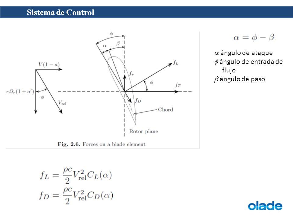 ángulo de ataque ángulo de entrada de flujo ángulo de paso