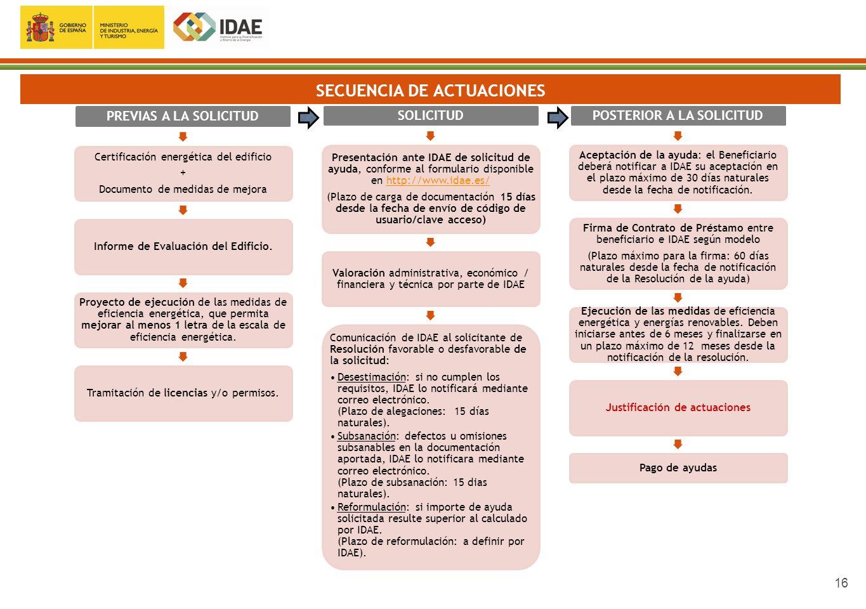 16 SECUENCIA DE ACTUACIONES PREVIAS A LA SOLICITUD Certificación energética del edificio + Documento de medidas de mejora Informe de Evaluación del Ed