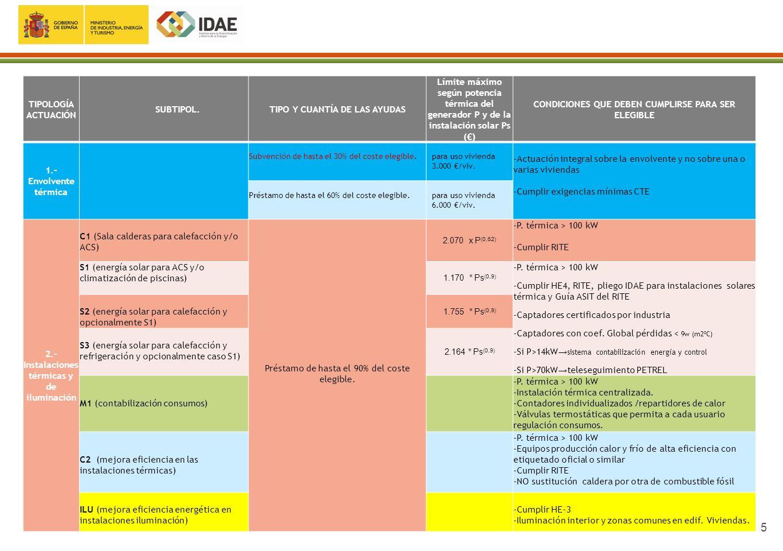 16 SECUENCIA DE ACTUACIONES PREVIAS A LA SOLICITUD Certificación energética del edificio + Documento de medidas de mejora Informe de Evaluación del Edificio.