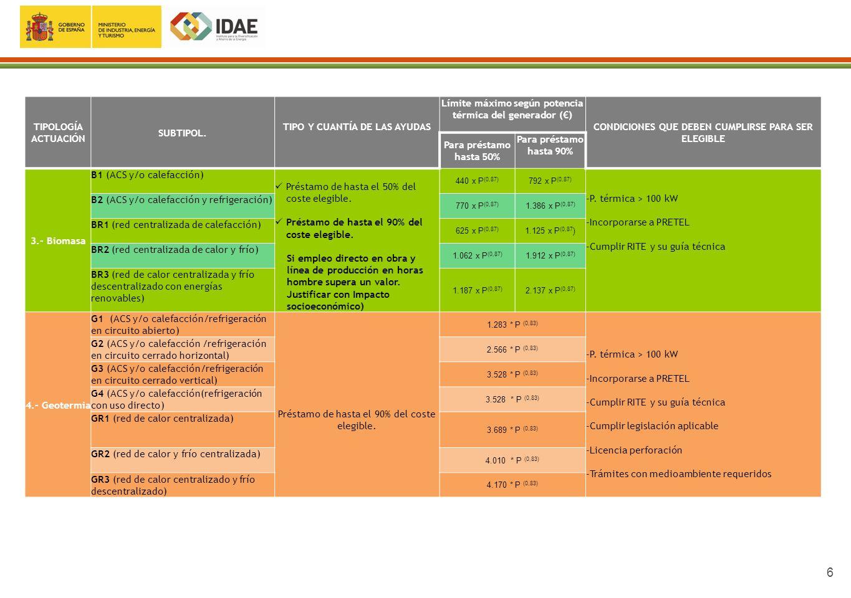 7 COSTES ELEGIBLES: Aquellos que sean necesarios para conseguir los objetivos energéticos del Programa 1º- Honorarios profesionales satisfechos para la elaboración, por el técnico competente, de: o certificado de eficiencia energética.