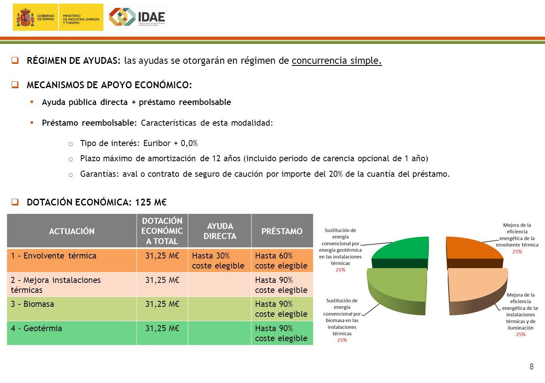 9 SOLICITUD EN PROGRAMA PAREER La documentación debe cargarse en la web : http://www.idae.es/http://www.idae.es/ Las dudas y aclaraciones se podrán formular en el correo ciudadano@idae.es
