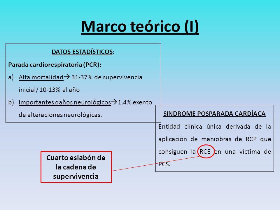 Marco teórico (I) DATOS ESTADÍSTICOS: Parada cardiorespiratoria (PCR): a)Alta mortalidad 31-37% de supervivencia inicial/ 10-13% al año b)Importantes