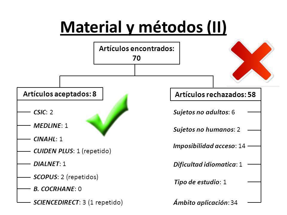 Material y métodos (II) Artículos encontrados: 70 Artículos aceptados: 8 Artículos rechazados: 58 CSIC: 2 MEDLINE: 1 CINAHL: 1 CUIDEN PLUS: 1 (repetid