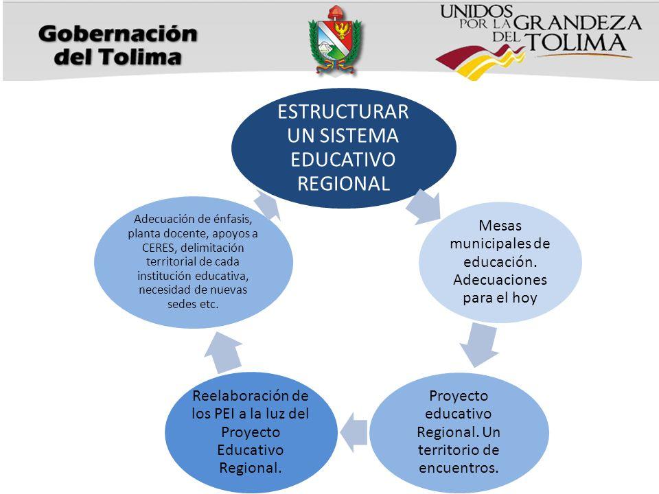 ESTRUCTURAR UN SISTEMA EDUCATIVO REGIONAL Mesas municipales de educación. Adecuaciones para el hoy Proyecto educativo Regional. Un territorio de encue