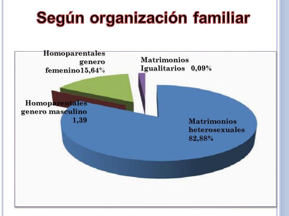 Matrimonios heterosexuales 82,88% Matrimonios Igualitarios 0,09% Homoparentales genero femenino15,64 Homoparentales genero femenino15,64% Homoparentales genero masculino 1,39