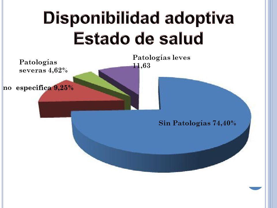 Sin Patologías 74,40% Patologías Leves 11,77% Patologías severas 4,62% N especifica 9,25% no especifica 9,25% Patologías leves 11,63