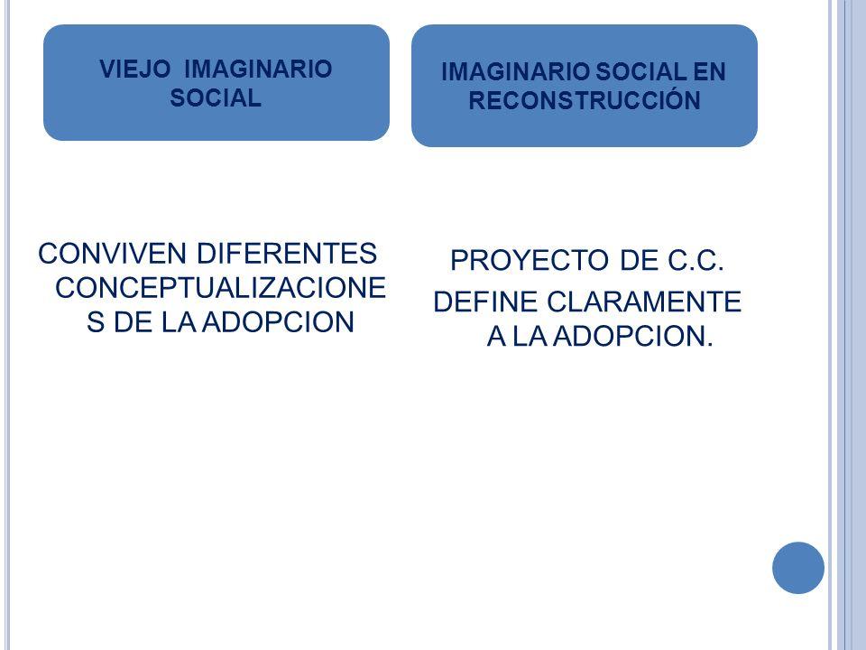 CONVIVEN DIFERENTES CONCEPTUALIZACIONE S DE LA ADOPCION PROYECTO DE C.C. DEFINE CLARAMENTE A LA ADOPCION. VIEJO IMAGINARIO SOCIAL IMAGINARIO SOCIAL EN
