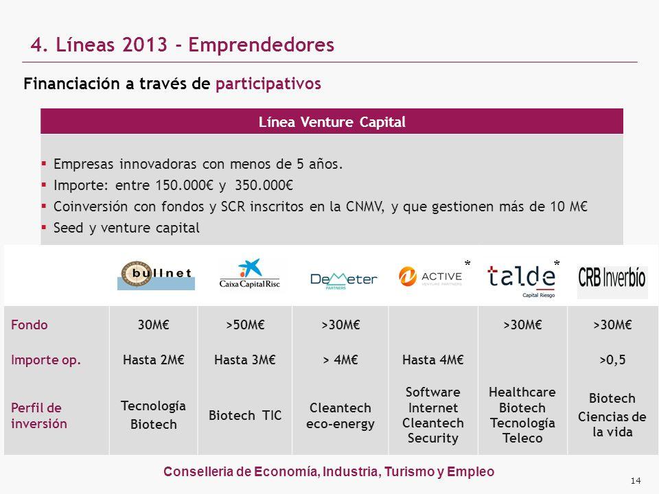 Conselleria de Economía, Industria, Turismo y Empleo 4. Líneas 2013 - Emprendedores Línea Venture Capital Empresas innovadoras con menos de 5 años. Im