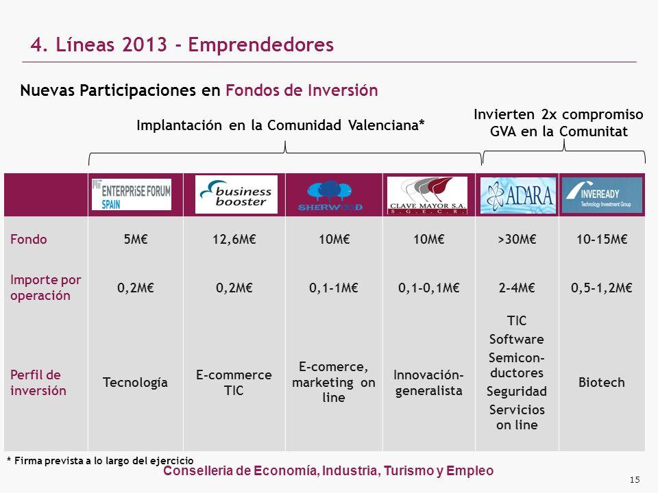 Conselleria de Economía, Industria, Turismo y Empleo 4. Líneas 2013 - Emprendedores Nuevas Participaciones en Fondos de Inversión MITEF Sinensis – BBo