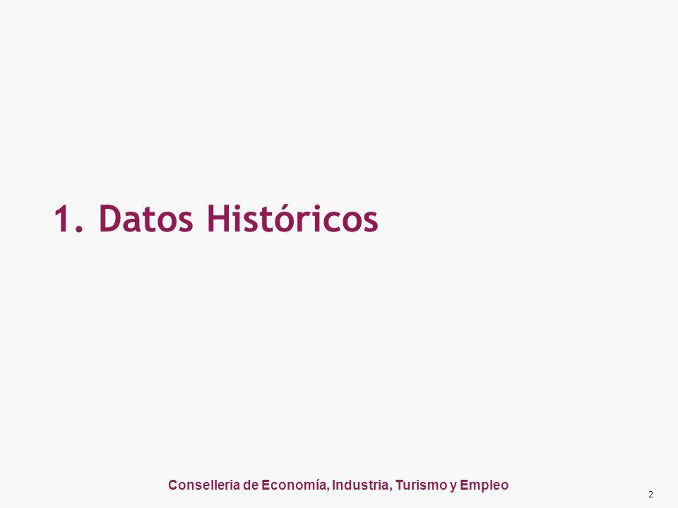 Conselleria de Economía, Industria, Turismo y Empleo 1. Datos Históricos 2