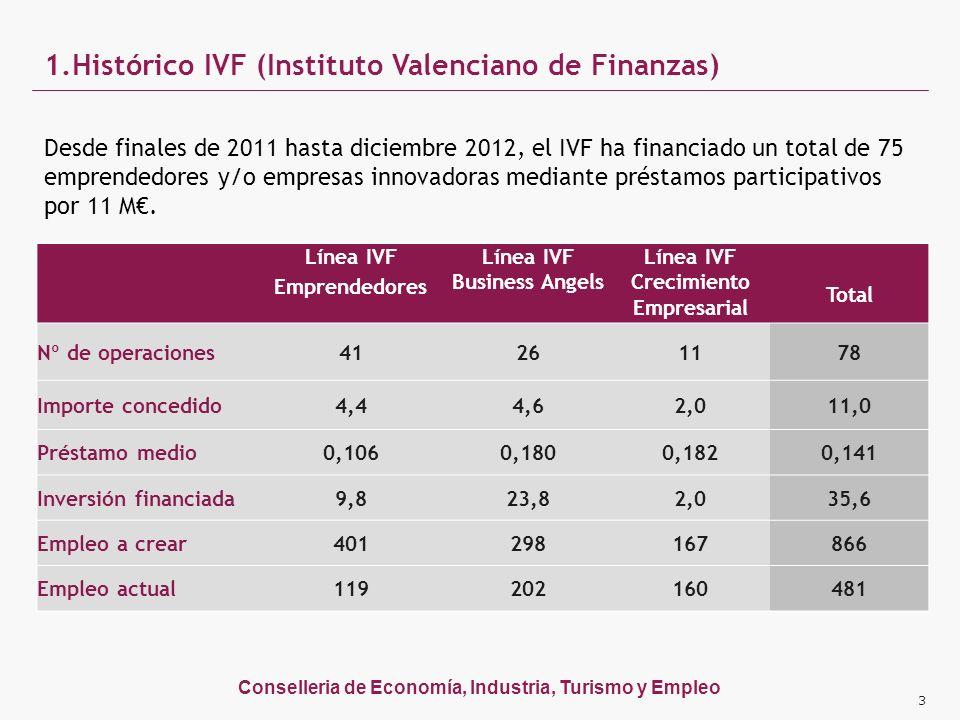Conselleria de Economía, Industria, Turismo y Empleo 1.Histórico IVF (Instituto Valenciano de Finanzas) Desde finales de 2011 hasta diciembre 2012, el