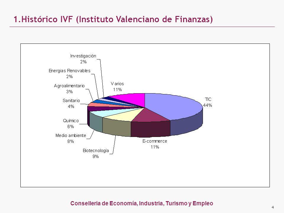Conselleria de Economía, Industria, Turismo y Empleo 1.Histórico IVF (Instituto Valenciano de Finanzas) 4