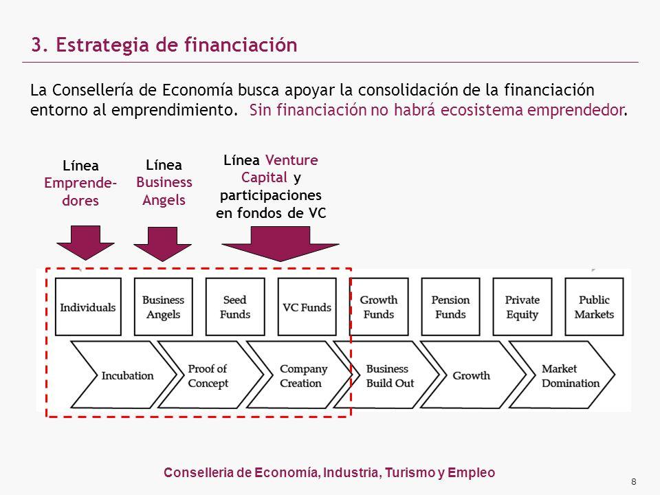 Conselleria de Economía, Industria, Turismo y Empleo 3. Estrategia de financiación 8 La Consellería de Economía busca apoyar la consolidación de la fi