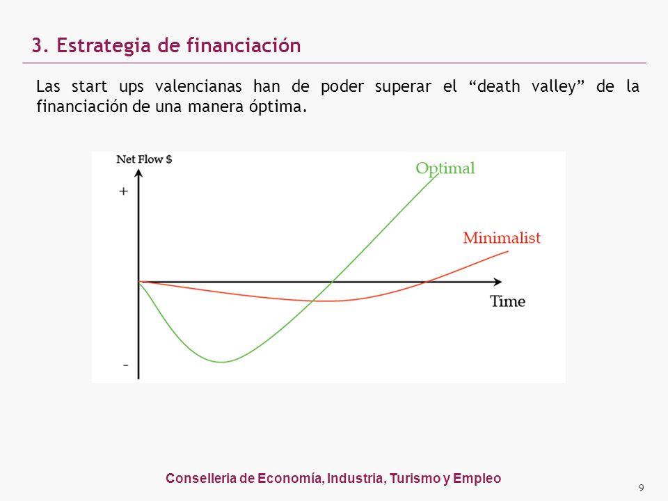 Conselleria de Economía, Industria, Turismo y Empleo Las start ups valencianas han de poder superar el death valley de la financiación de una manera ó
