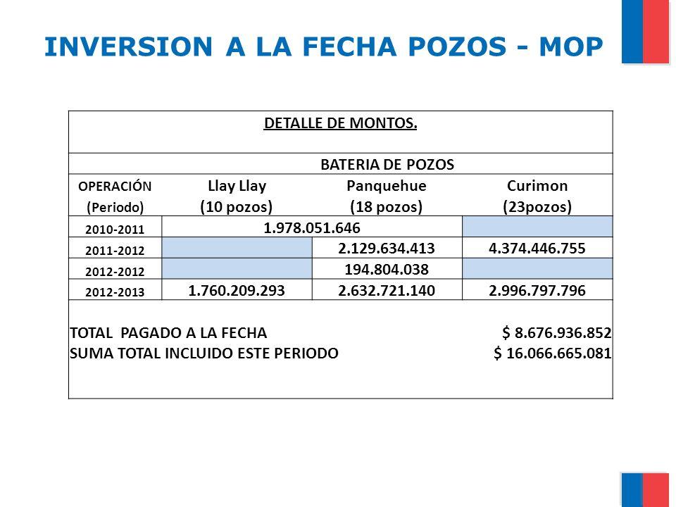 INVERSION A LA FECHA POZOS - MOP DETALLE DE MONTOS. BATERIA DE POZOS OPERACIÓN Llay PanquehueCurimon (Periodo) (10 pozos)(18 pozos)(23pozos) 2010-2011