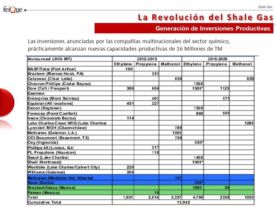 Shale Gas Generación de Inversiones Productivas La Revolución del Shale Gas Las inversiones anunciadas por las compañías multinacionales del sector químico, prácticamente alcanzan nuevas capacidades productivas de 16 Millones de TM