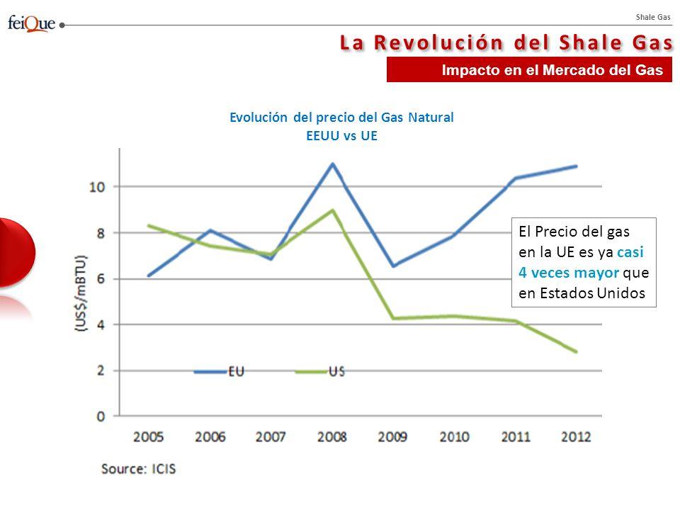 Shale Gas La Revolución del Shale Gas Impacto en el Mercado del Gas El Precio del gas en la UE es ya casi 4 veces mayor que en Estados Unidos Evolución del precio del Gas Natural EEUU vs UE