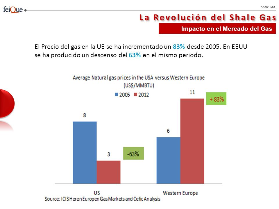 Shale Gas La Revolución del Shale Gas Impacto en el Mercado del Gas El Precio del gas en la UE se ha incrementado un 83% desde 2005.