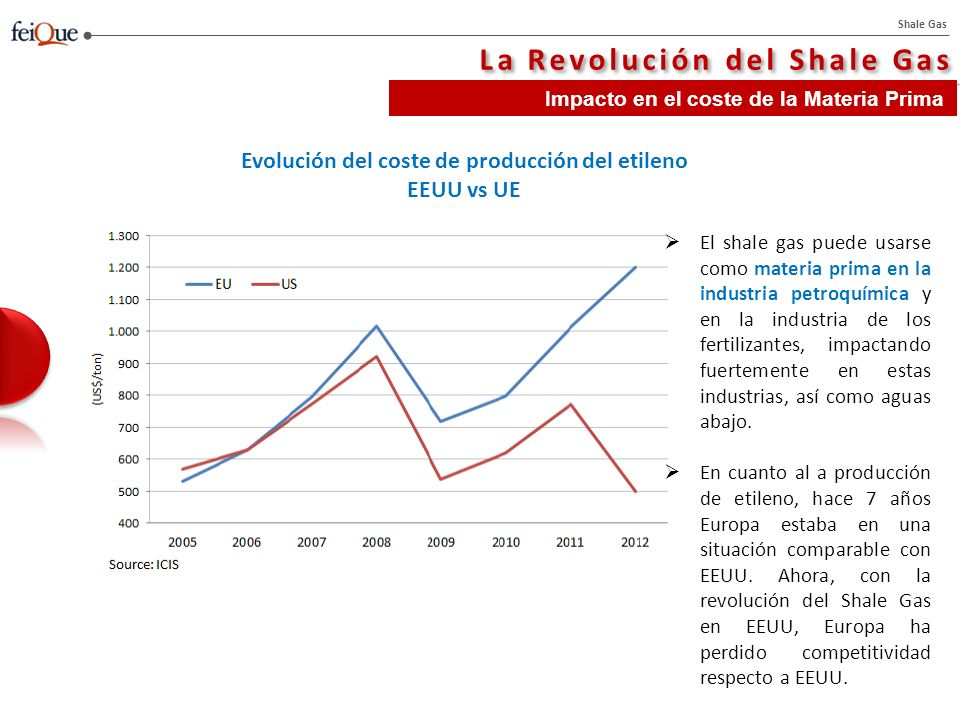 Shale Gas La Revolución del Shale Gas Impacto en el coste de la Materia Prima El shale gas puede usarse como materia prima en la industria petroquímica y en la industria de los fertilizantes, impactando fuertemente en estas industrias, así como aguas abajo.