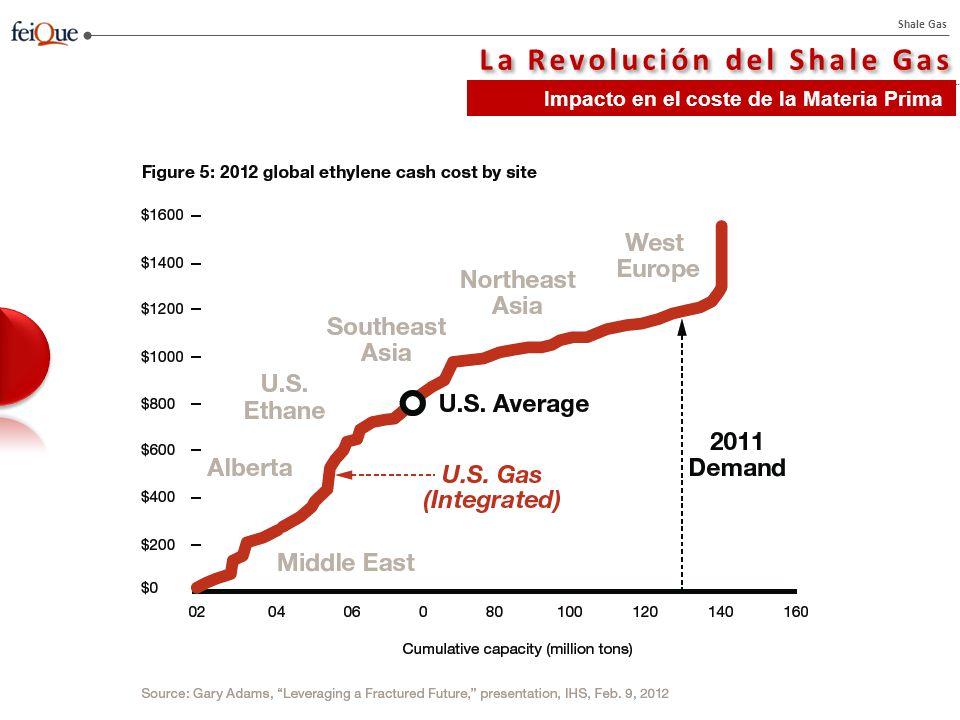 Shale Gas La Revolución del Shale Gas Impacto en el coste de la Materia Prima
