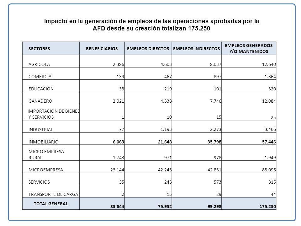 Impacto en la generación de empleos de las operaciones aprobadas por la AFD desde su creación totalizan 175.250 SECTORESBENEFICIARIOSEMPLEOS DIRECTOSEMPLEOS INDIRECTOS EMPLEOS GENERADOS Y/O MANTENIDOS AGRICOLA 2.386 4.603 8.037 12.640 COMERCIAL 139 467 897 1.364 EDUCACIÓN 33 219 101 320 GANADERO 2.021 4.338 7.746 12.084 IMPORTACIÓN DE BIENES Y SERVICIOS 1 10 1525 INDUSTRIAL 77 1.193 2.273 3.466 INMOBILIARIO 6.063 21.648 35.798 57.446 MICRO EMPRESA RURAL 1.743 971 978 1.949 MICROEMPRESA 23.144 42.245 42.851 85.096 SERVICIOS 35 243 573 816 TRANSPORTE DE CARGA 2 15 29 44 TOTAL GENERAL 35.644 75.952 99.298 175.250