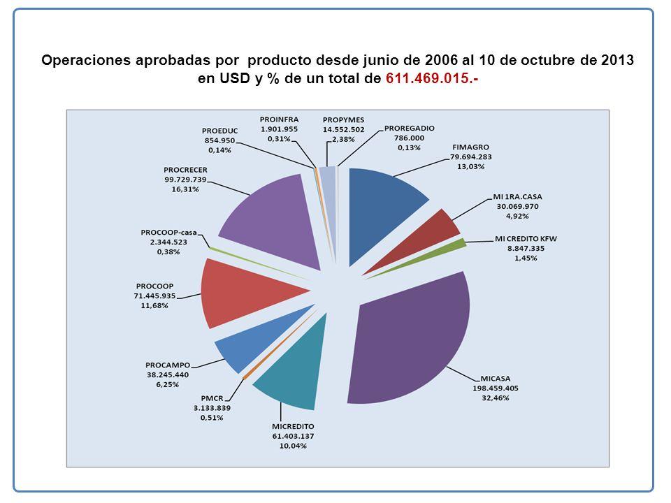 Operaciones aprobadas por producto desde junio de 2006 al 10 de octubre de 2013 en USD y % de un total de 611.469.015.-