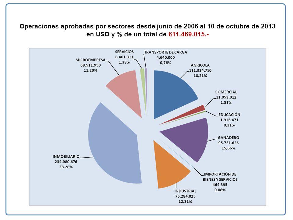 Operaciones aprobadas por sectores desde junio de 2006 al 10 de octubre de 2013 en USD y % de un total de 611.469.015.-