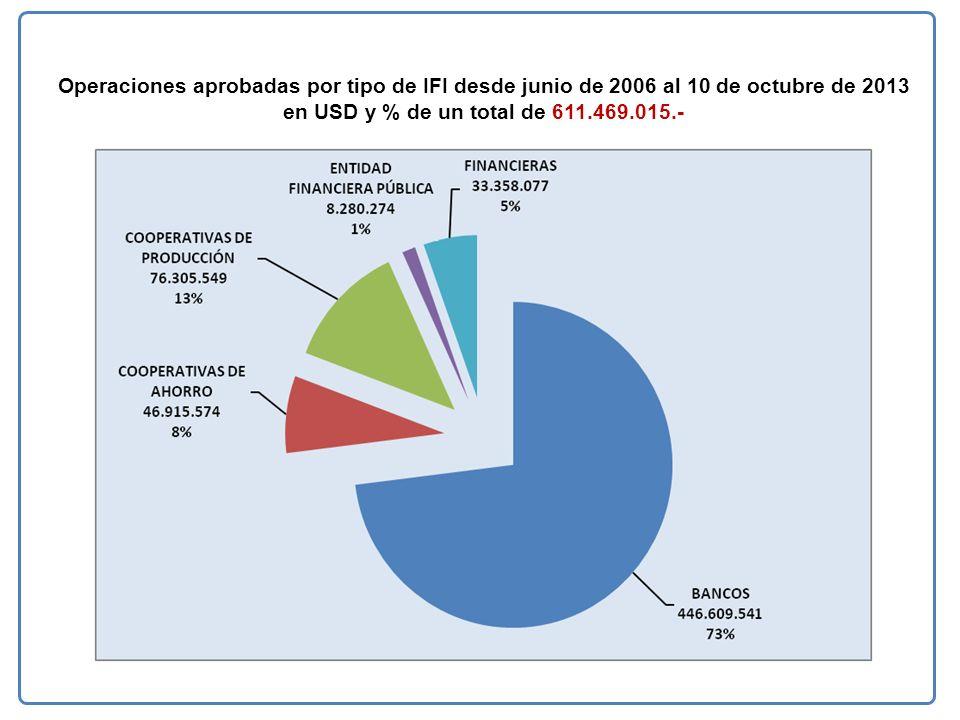 Operaciones aprobadas por tipo de IFI desde junio de 2006 al 10 de octubre de 2013 en USD y % de un total de 611.469.015.-