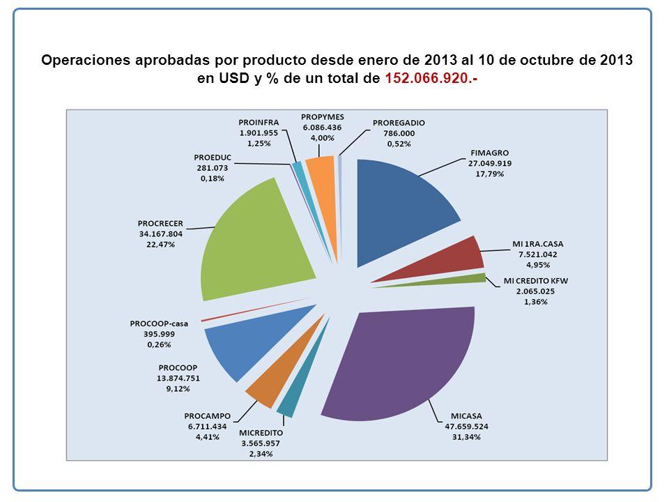 Operaciones aprobadas por producto desde enero de 2013 al 10 de octubre de 2013 en USD y % de un total de 152.066.920.-