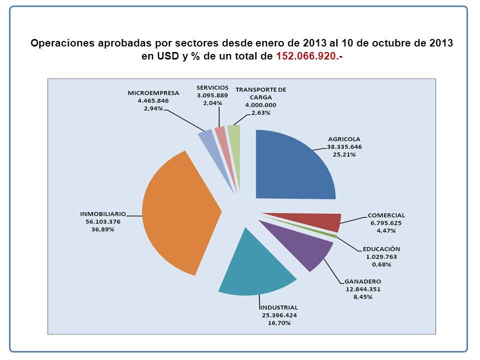 Operaciones aprobadas por sectores desde enero de 2013 al 10 de octubre de 2013 en USD y % de un total de 152.066.920.-