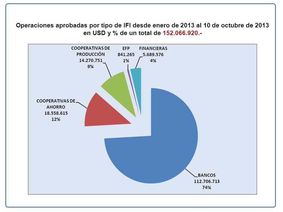 Operaciones aprobadas por tipo de IFI desde enero de 2013 al 10 de octubre de 2013 en USD y % de un total de 152.066.920.-