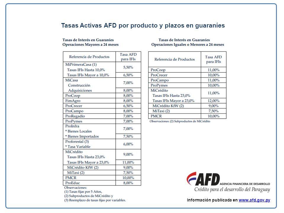 Tasas Activas AFD por producto y plazos en guaraníes Información publicada en www.afd.gov.pywww.afd.gov.py