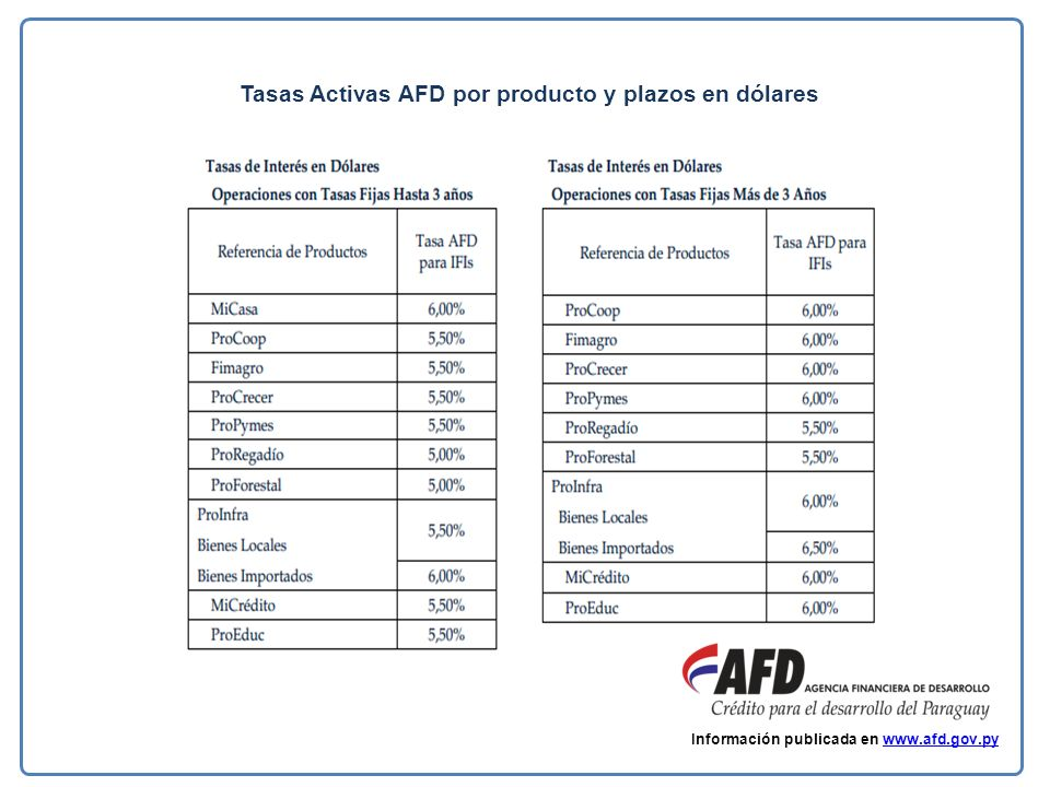 Tasas Activas AFD por producto y plazos en dólares Información publicada en www.afd.gov.pywww.afd.gov.py