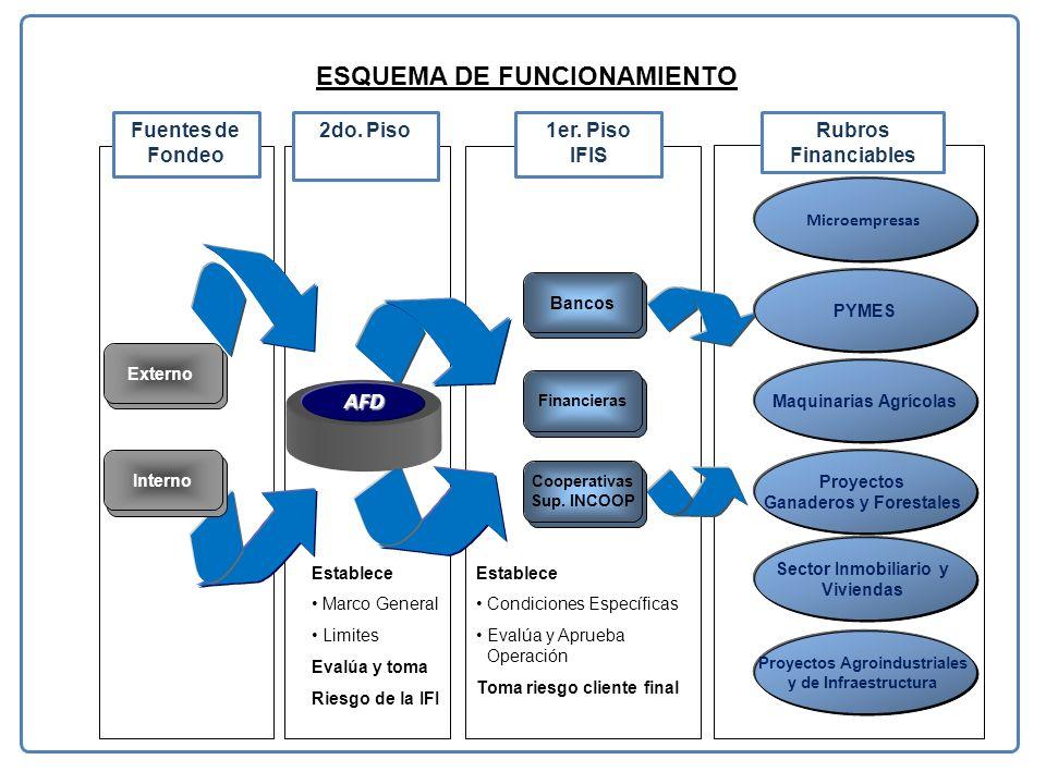ESQUEMA DE FUNCIONAMIENTO Fuentes de Fondeo 2do.Piso1er.