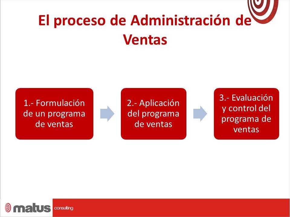 El proceso de Administración de Ventas 1.- Formulación de un programa de ventas 2.- Aplicación del programa de ventas 3.- Evaluación y control del programa de ventas