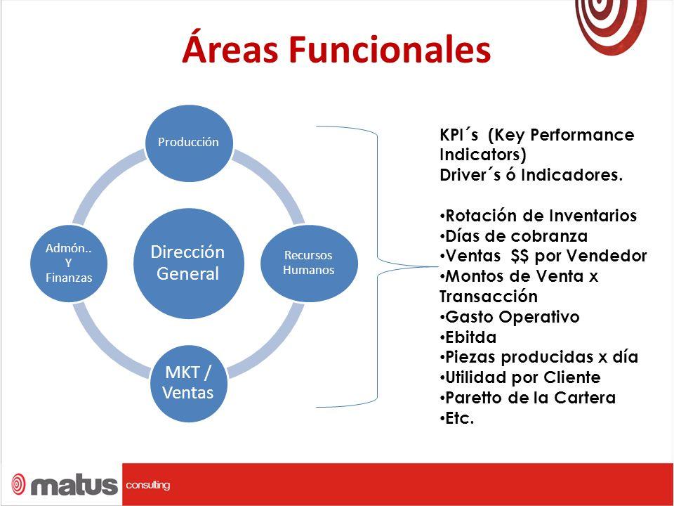 Áreas Funcionales Dirección General Producción Recursos Humanos MKT / Ventas Admón..