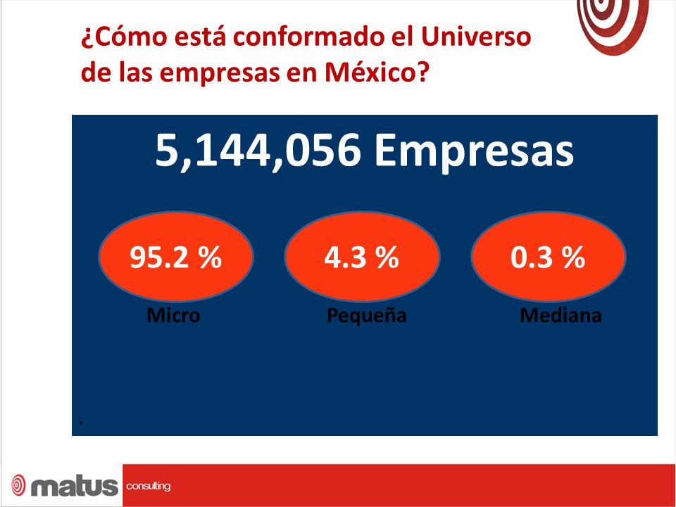. 5,144,056 Empresas Micro Pequeña Mediana. 95.2 %4.3 %0.3 %