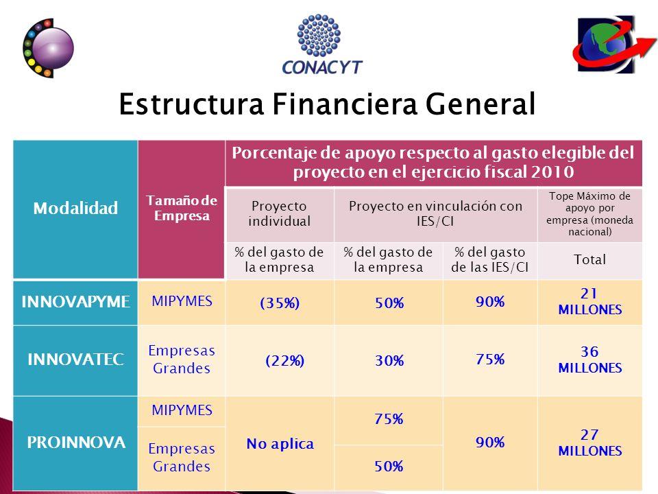 Modalidad Tamaño de Empresa Porcentaje de apoyo respecto al gasto elegible del proyecto en el ejercicio fiscal 2010 Proyecto individual Proyecto en vinculación con IES/CI Tope Máximo de apoyo por empresa (moneda nacional) % del gasto de la empresa % del gasto de las IES/CI Total INNOVAPYME MIPYMES (35%)50%90% 21 MILLONES INNOVATEC Empresas Grandes (22%)30%75% 36 MILLONES PROINNOVA MIPYMES No aplica 75% 90% 27 MILLONES Empresas Grandes 50% Estructura Financiera General