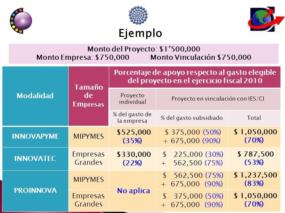 Modalidad Tamaño de Em presas Porcentaje de apoyo respecto al gasto elegible del proyecto en el ejercicio fiscal 2010 Proyecto individual Proyecto en vinculación con IES/CI % del gasto de la empresa % del gasto subsidiadoTotal INNOVAPYMEMIPYMES $525,000 (35%) $ 375,000 (50%) + 675,000 (90%) $ 1,050,000 (70%) INNOVATEC Empresas Grandes $330,000 (22%) $ 225,000 (30%) + 562,500 (75%) $ 787,500 (53%) PROINNOVA MIPYMES No aplica $ 562,500 (75%) + 675,000 (90%) $ 1,237,500 (83%) Empresas Grandes $ 375,000 (50%) + 675,000 (90%) $ 1,050,000 (70%) Ejemplo Monto del Proyecto: $1500,000 Monto Empresa: $750,000Monto Vinculación $750,000