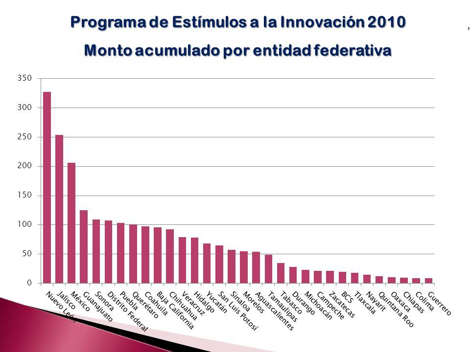 Programa de Estímulos a la Innovación 2010 Monto acumulado por entidad federativa