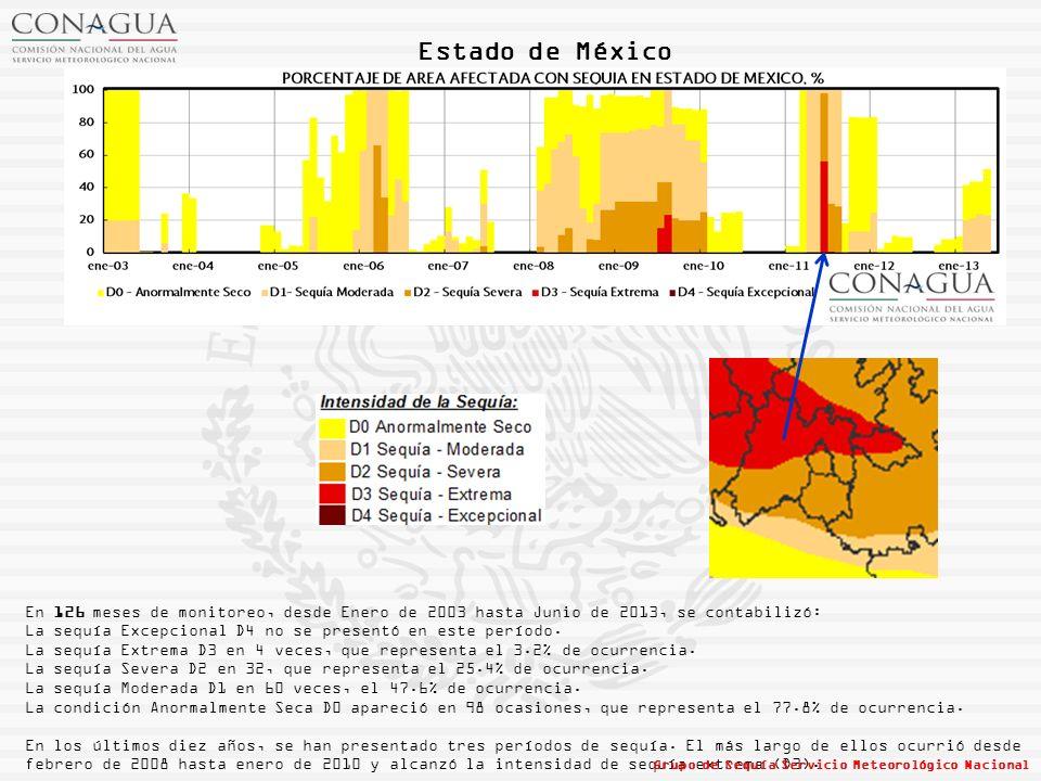 Estado de México En 126 meses de monitoreo, desde Enero de 2003 hasta Junio de 2013, se contabilizó: La sequía Excepcional D4 no se presentó en este período.