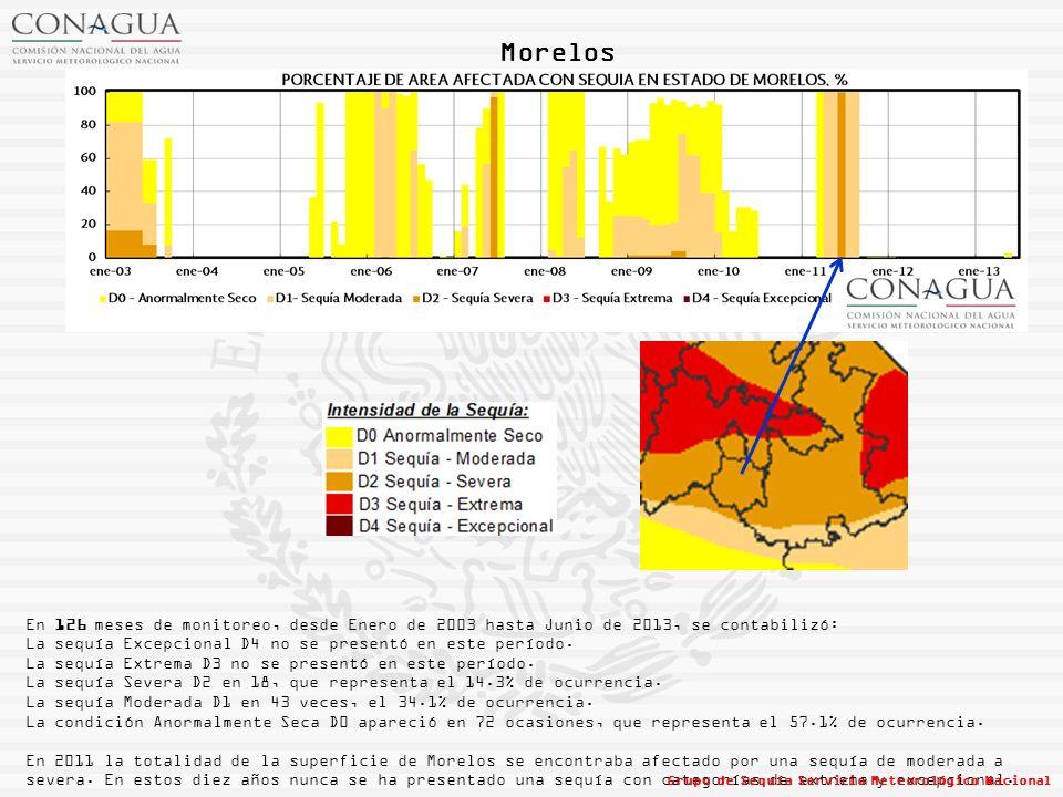 Morelos En 126 meses de monitoreo, desde Enero de 2003 hasta Junio de 2013, se contabilizó: La sequía Excepcional D4 no se presentó en este período.