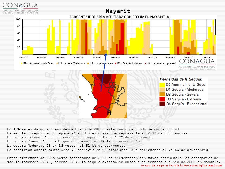 Nayarit En 126 meses de monitoreo, desde Enero de 2003 hasta Junio de 2013, se contabilizó: La sequía Excepcional D4 apareció en 3 ocasiones, que representa el 2.4% de ocurrencia.