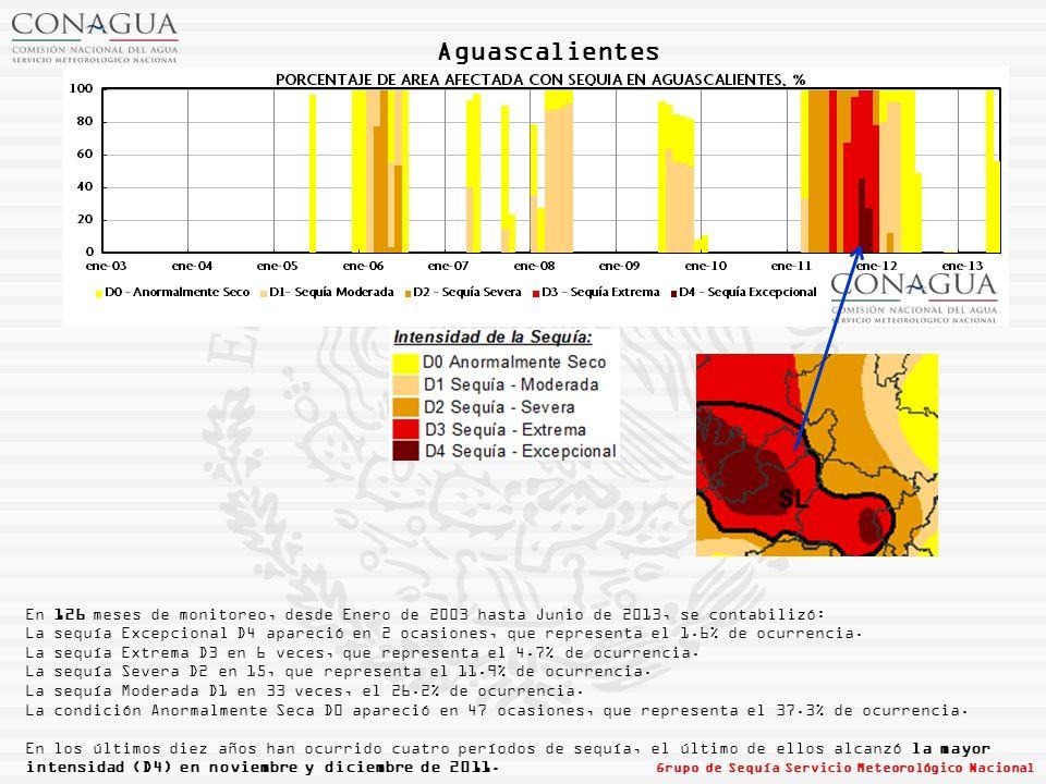 Aguascalientes En 126 meses de monitoreo, desde Enero de 2003 hasta Junio de 2013, se contabilizó: La sequía Excepcional D4 apareció en 2 ocasiones, que representa el 1.6% de ocurrencia.
