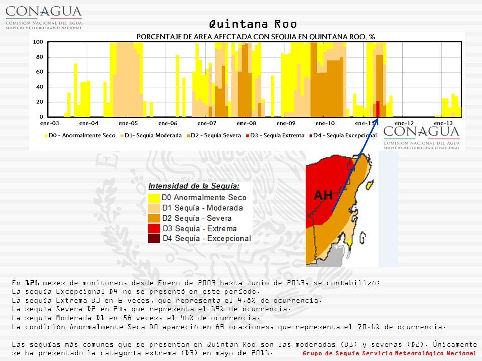 Quintana Roo En 126 meses de monitoreo, desde Enero de 2003 hasta Junio de 2013, se contabilizó: La sequía Excepcional D4 no se presentó en este período.