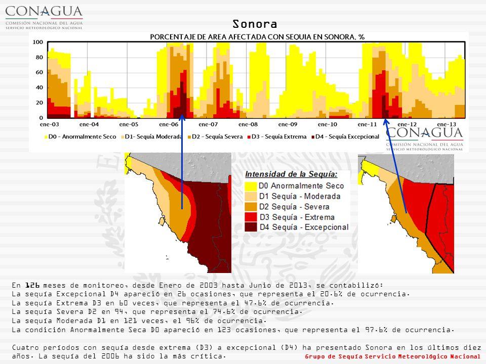 Sonora En 126 meses de monitoreo, desde Enero de 2003 hasta Junio de 2013, se contabilizó: La sequía Excepcional D4 apareció en 26 ocasiones, que representa el 20.6% de ocurrencia.
